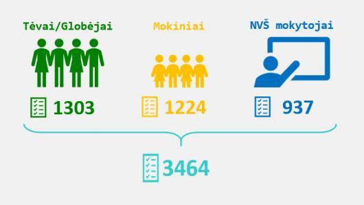 Neformaliojo vaikų švietimo įgyvendinimo situacija savivaldybėse